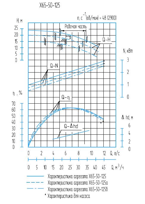 Х65-50-125