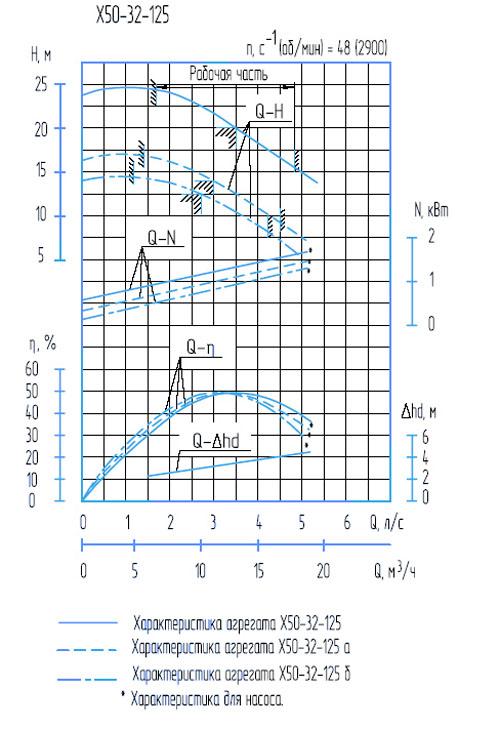 Характеристики Х50-32-125
