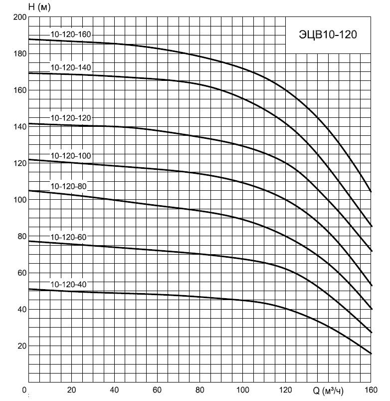 График насосов ЭЦВ10-120