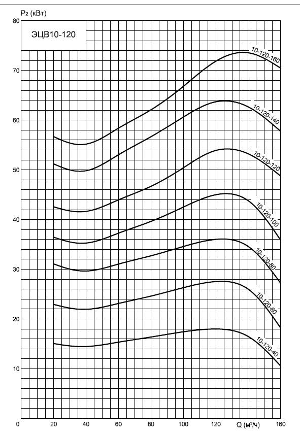 график потребления
