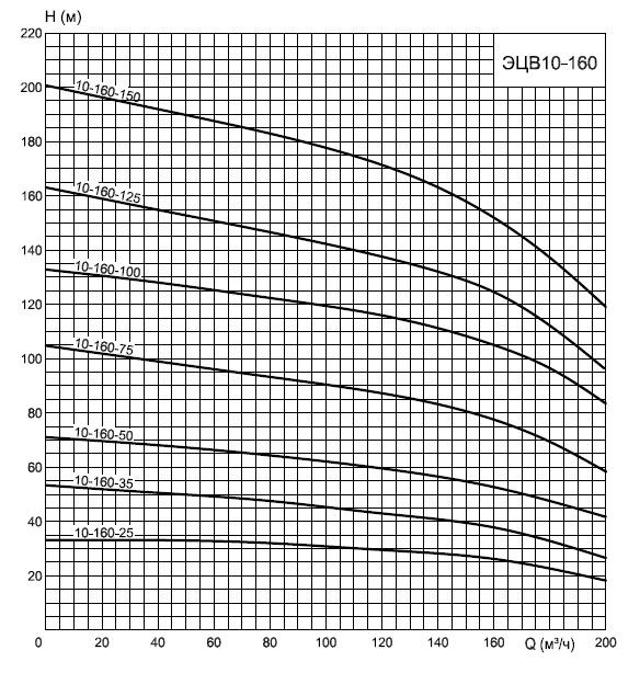 График насосов ЭЦВ 10-160