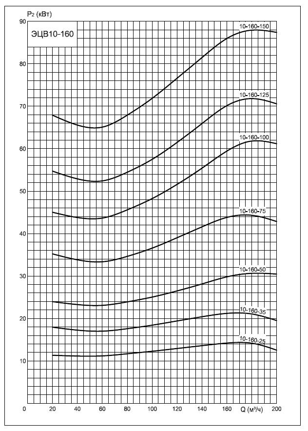 Энергопотребление насосов ЭЦВ10-160