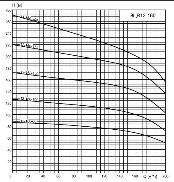 График насосов Эцв12-160