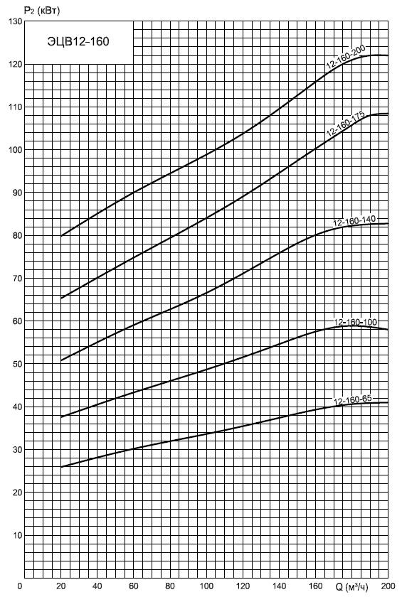 энергопотребление насосов ЭЦВ12-160