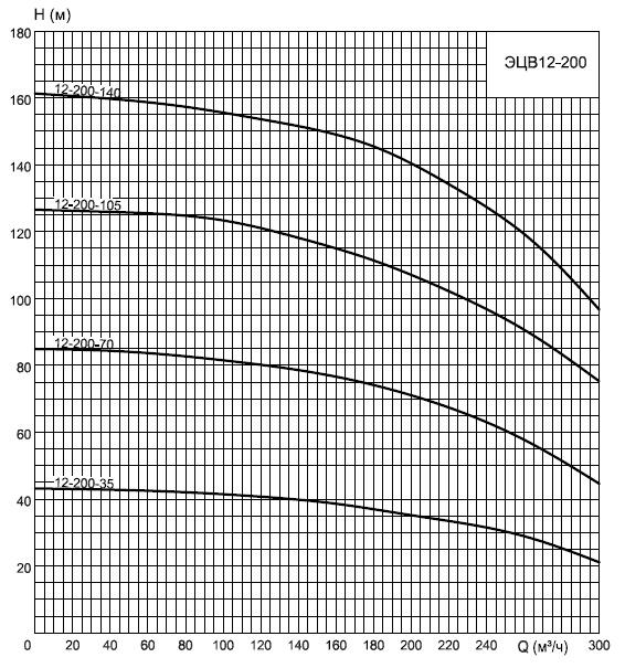 График насосов ЭЦВ12-200