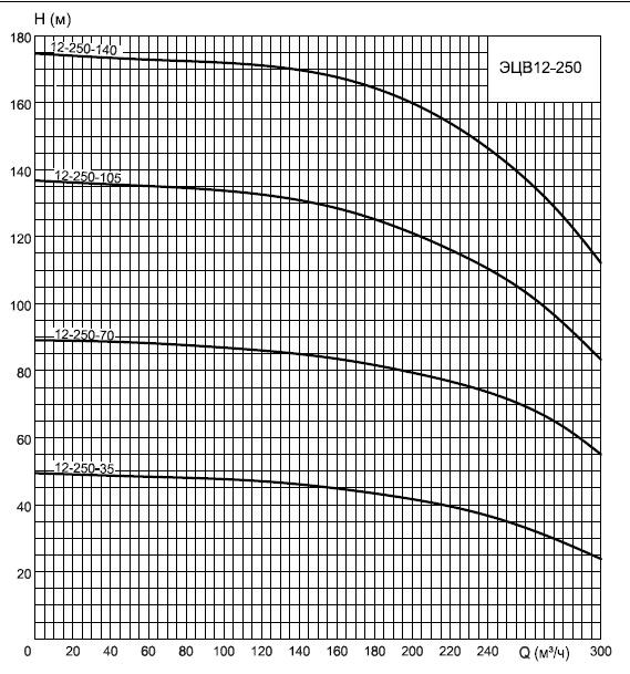 График ЭЦВ12-250