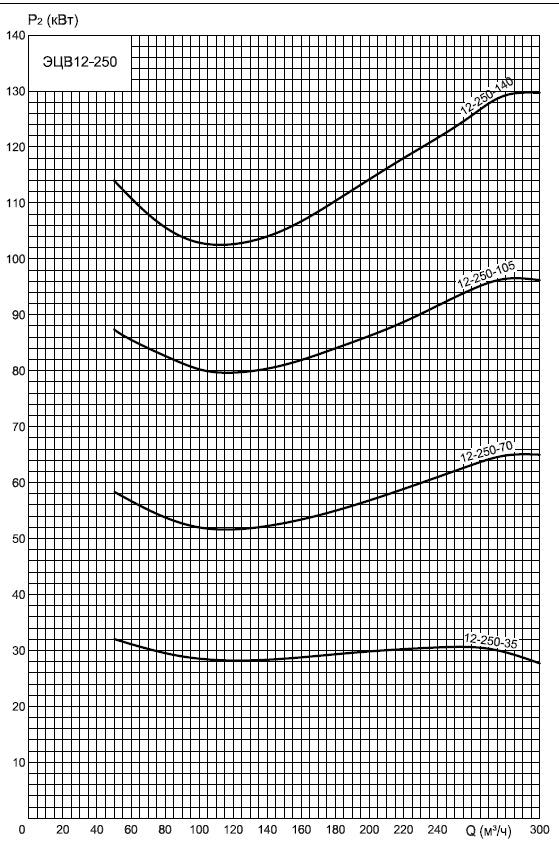 Энергопотребление ЭЦВ 12-250