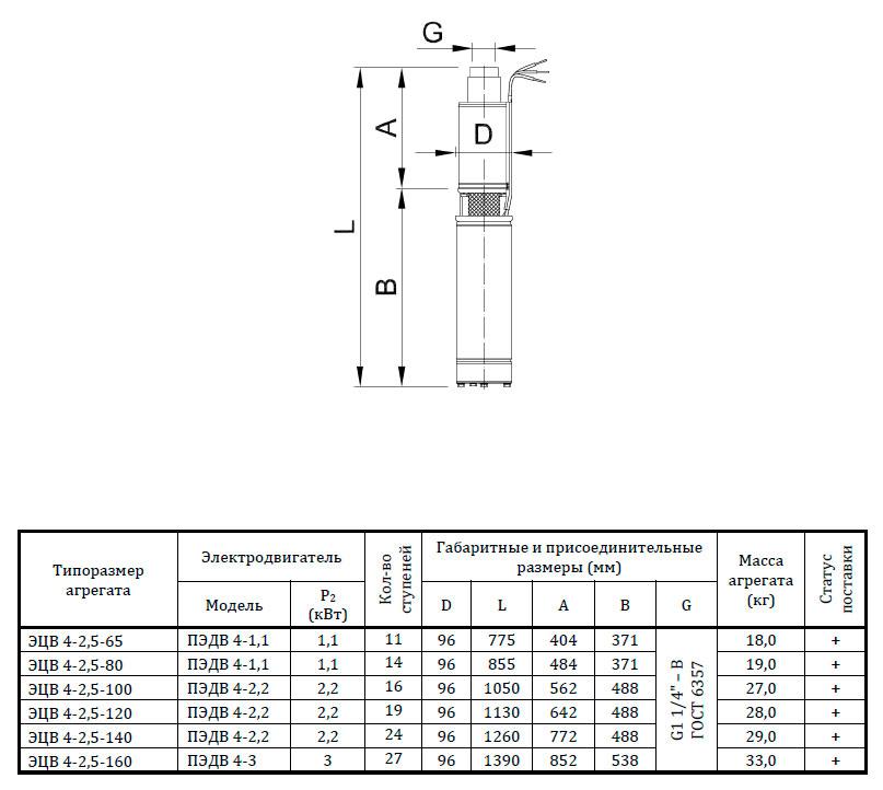 габаритные размеры скважинных насосов ЭЦВ4-2,5