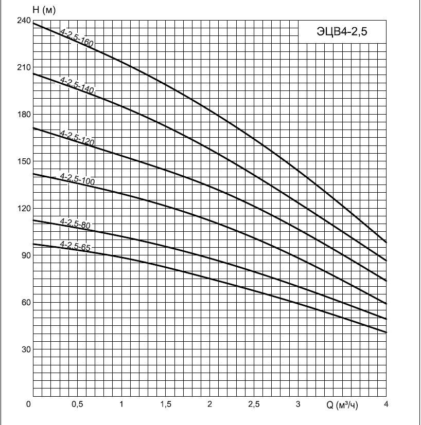 график 'ЭЦВ4-2,5