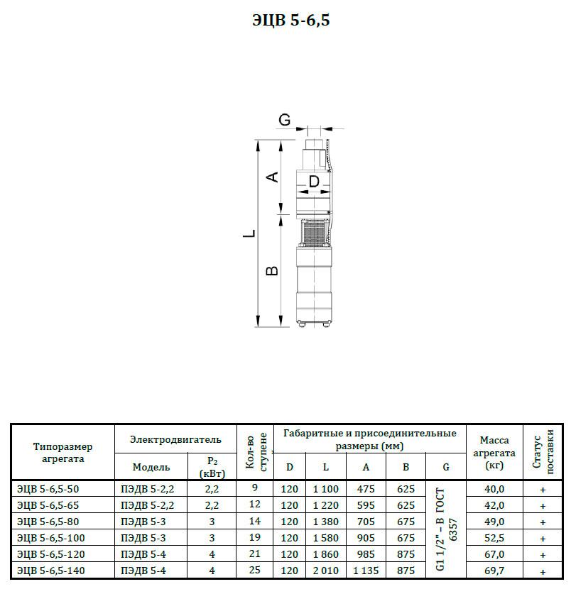 размеры ЭЦВ5-6,5