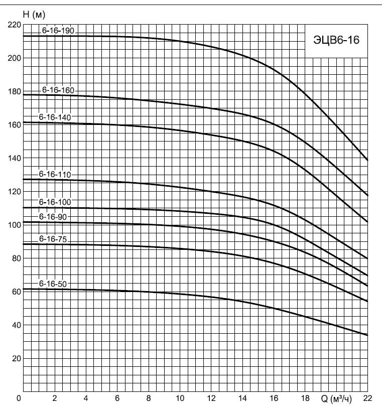 график ЭЦВ 6-16