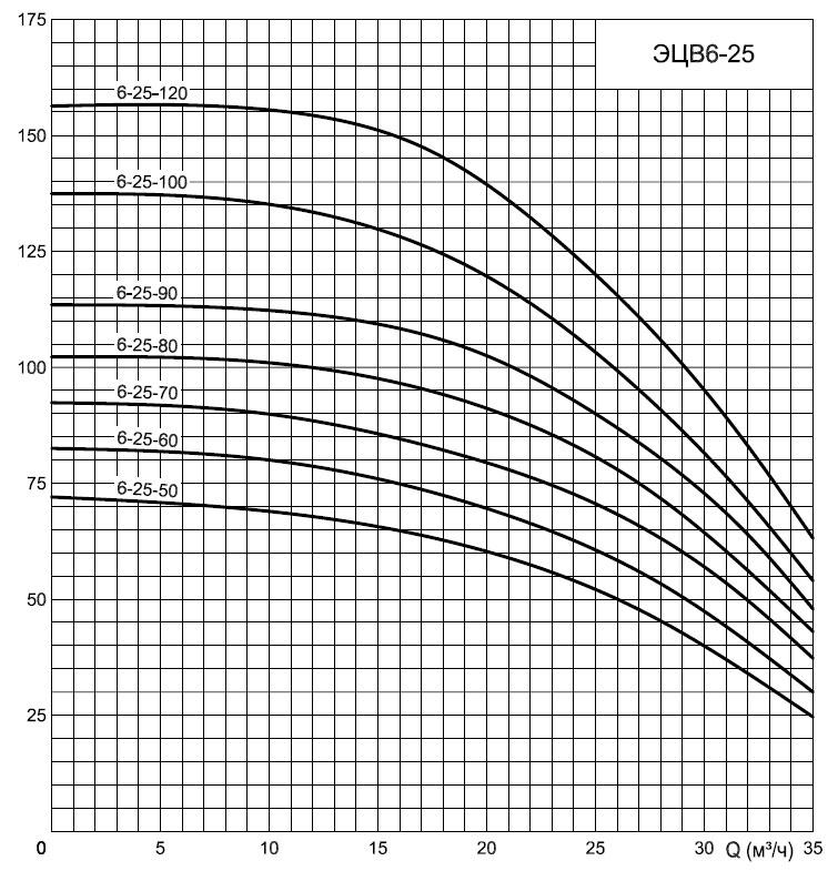 график ЭЦВ6-25