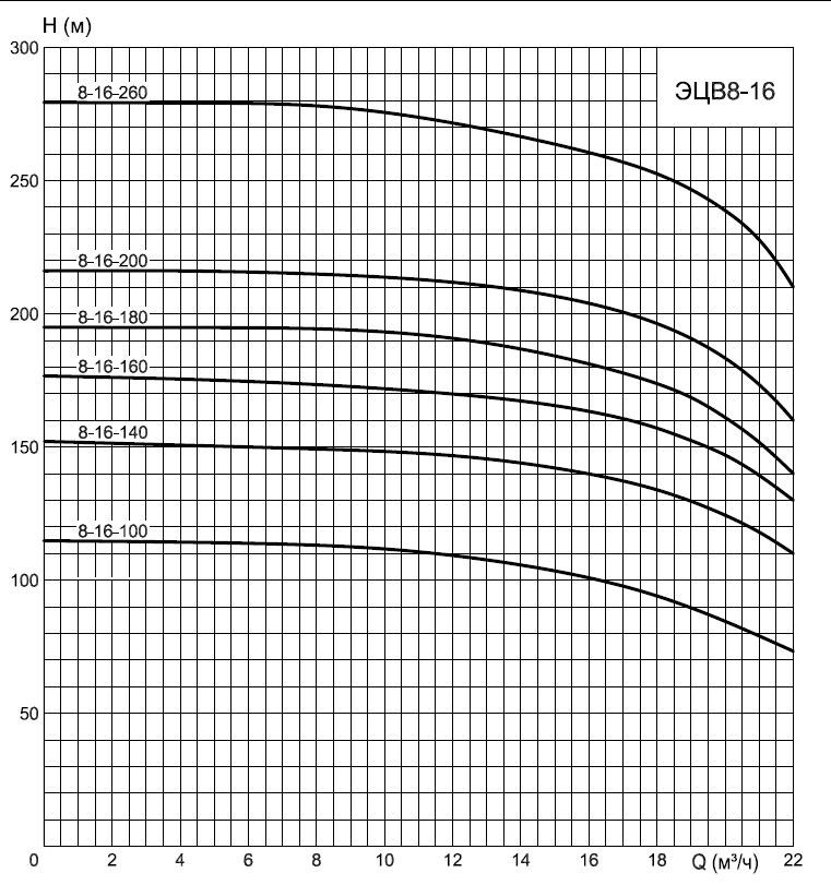 график ЭЦВ8