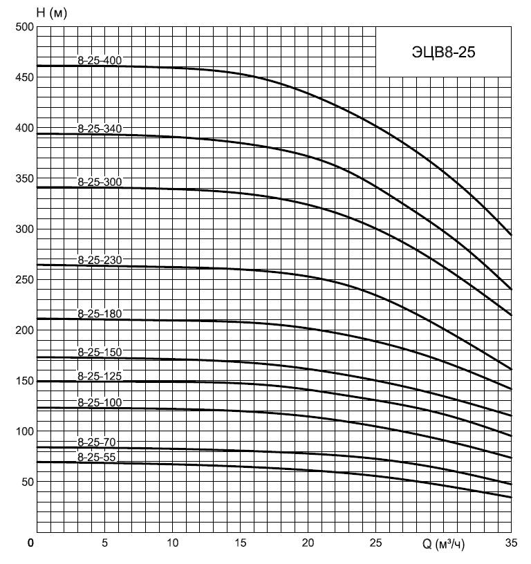 график наососа Эцв8-25