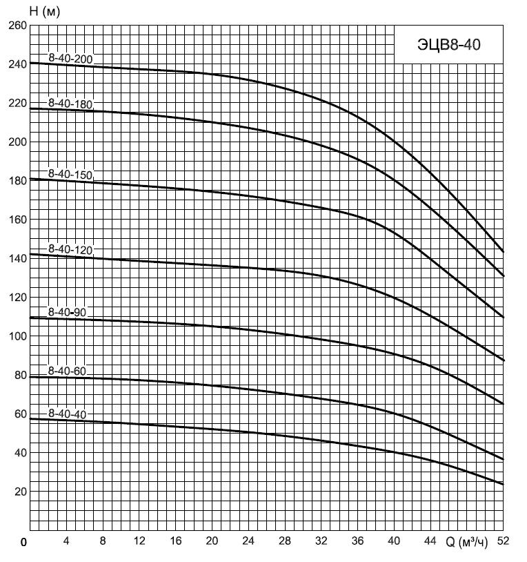 График эцв8-40
