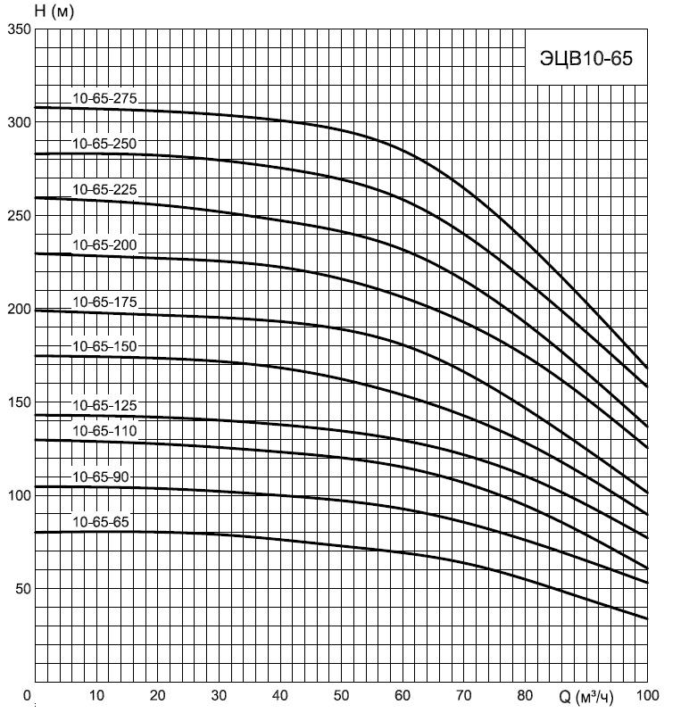 график насоса эцв 10-65