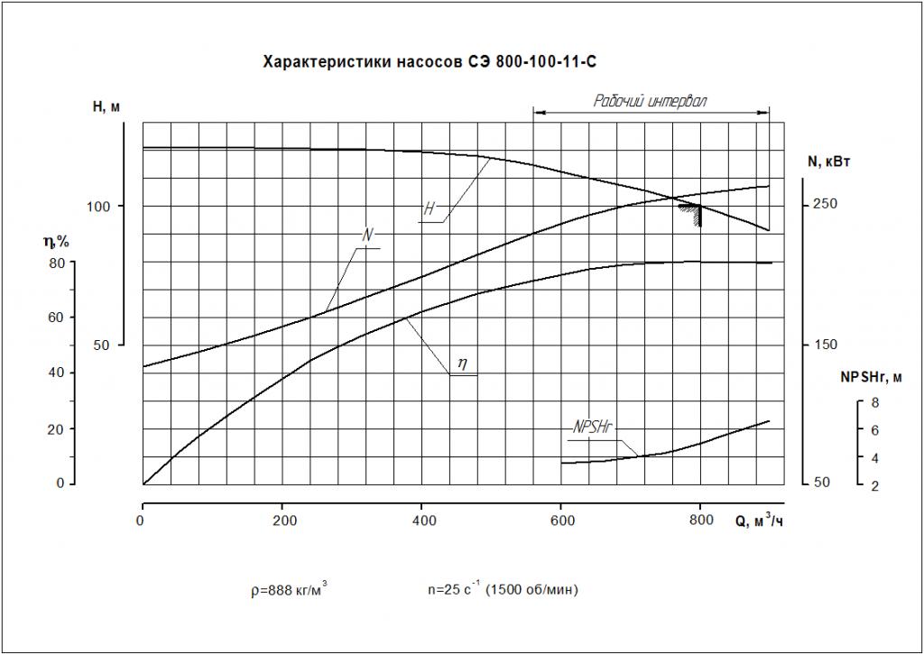 Рабочие характеристики СЭ 800